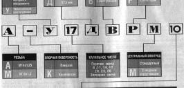 обозначение маркировки свечей зажигания российского производства